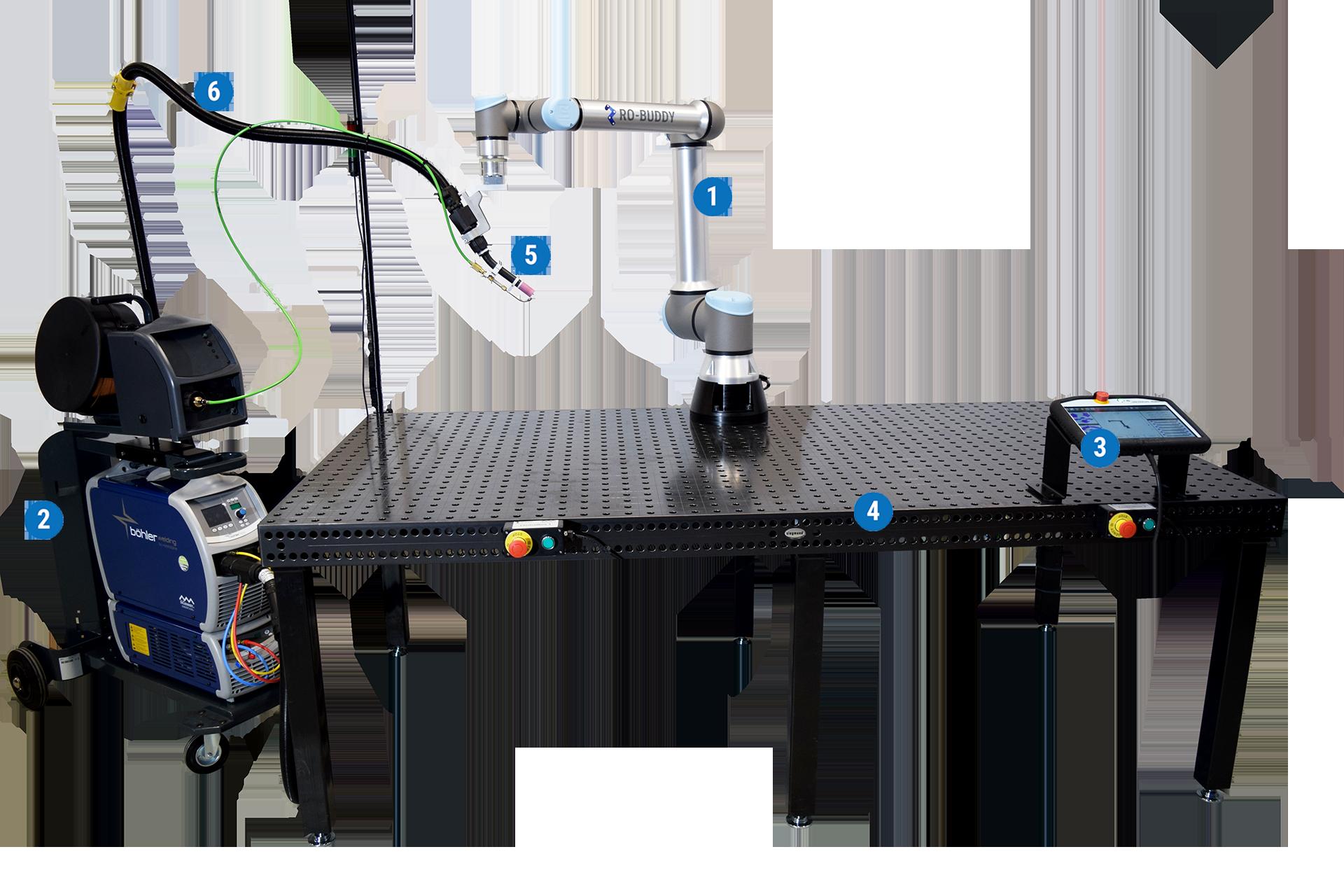 RBCobot Robotsvejser setup